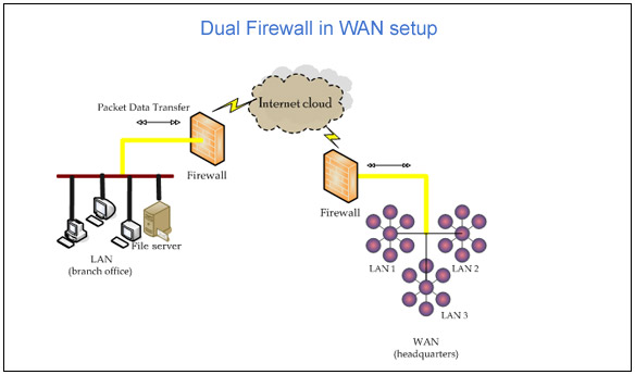 Implementation of Security in WAN