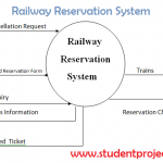 Railway Reservation System