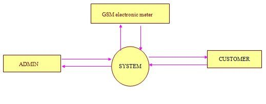 GSM Based Remote Monitoring And Billing System