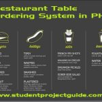Restaurant Table Ordering System in PHP