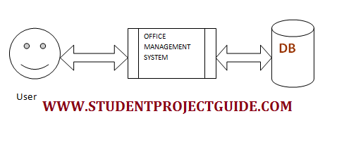 Office Management System project