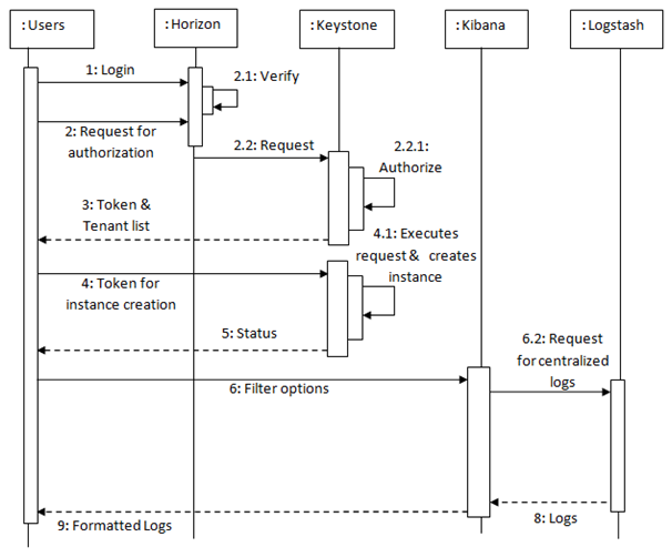 Sequence Diagram for OpenStack cloud