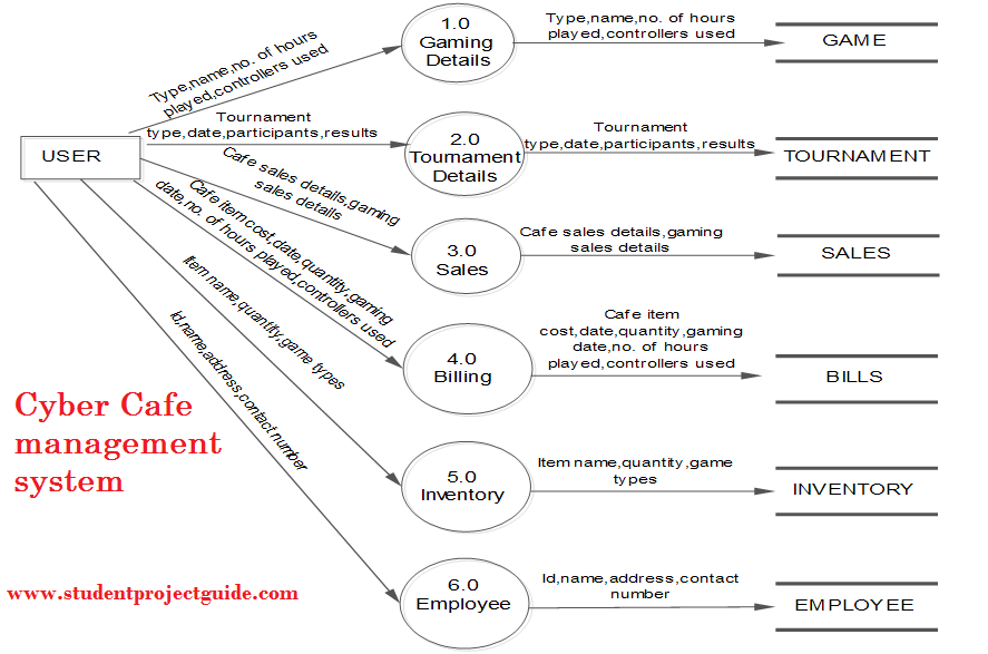 Cyber Cafe management system