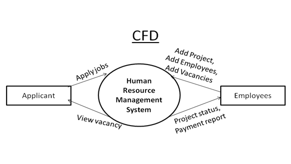 HRMS CFD