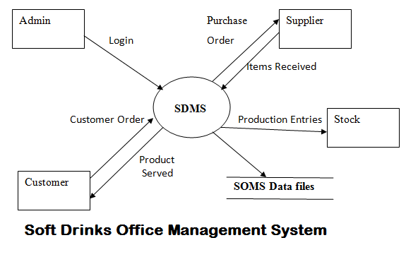 Soft Drinks Office Management System